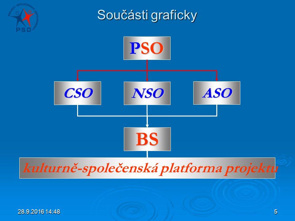28.9.2016 14:505 Součásti graficky PSO CSO BS ASO NSO kulturně-společenská platforma projektu