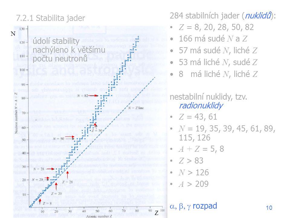 7.2.1 Stabilita jader 284 stabilních jader (nuklidů): Z = 8, 20, 28, 50, 82 166 má sudé N a Z 57 má sudé N, liché Z 53 má liché N, sudé Z 8 má liché N, liché Z nestabilní nuklidy, tzv.