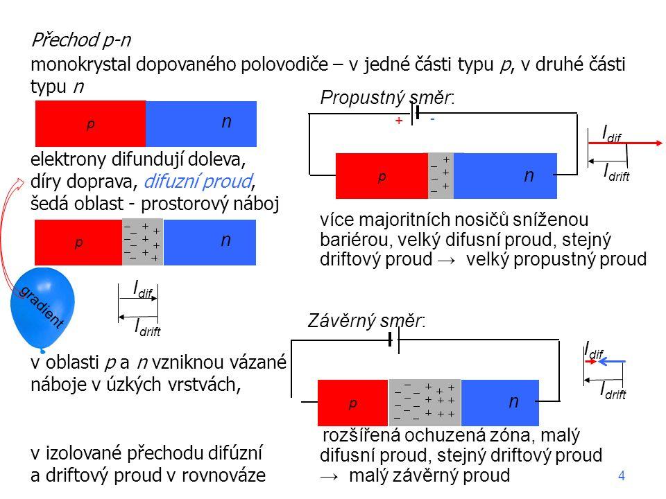 Propustný směr: více majoritních nosičů sníženou bariérou, velký difusní proud, stejný driftový proud → velký propustný proud Přechod p-n monokrystal dopovaného polovodiče – v jedné části typu p, v druhé části typu n elektrony difundují doleva, díry doprava, difuzní proud, šedá oblast - prostorový náboj v oblasti p a n vzniknou vázané náboje v úzkých vrstvách, kontaktní napětí vede ke vzniku driftového proudu (minor.