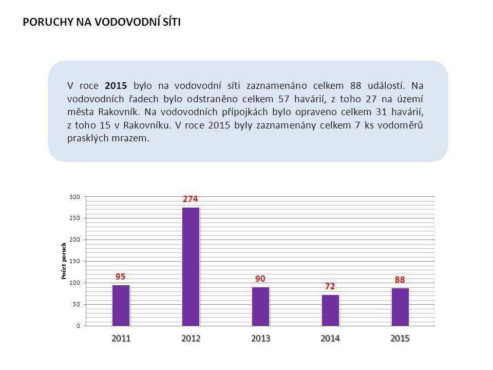 PORUCHY NA VODOVODNÍ SÍTI V roce 2015 bylo na vodovodní síti zaznamenáno celkem 88 událostí. Na vodovodních řadech bylo odstraněno celkem 57 havárií,