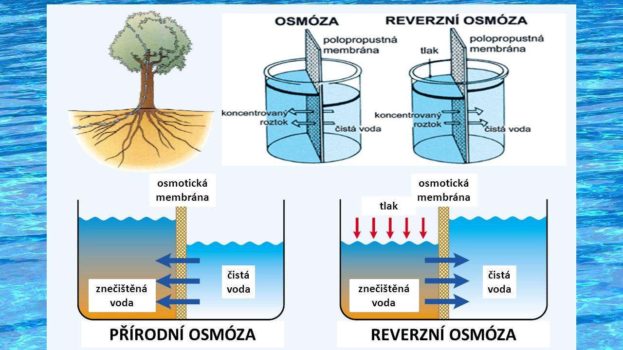 osmotická membrána čistá voda čistá voda znečištěná voda znečištěná voda tlak PŘÍRODNÍ OSMÓZA REVERZNÍ OSMÓZA