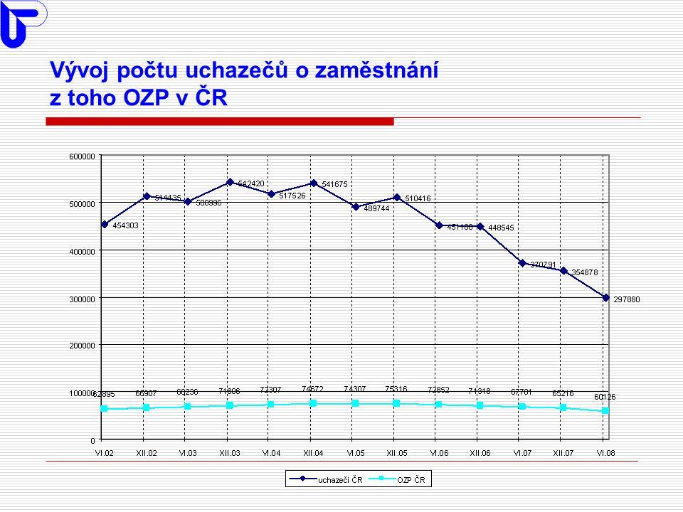 Vývoj počtu uchazečů o zaměstnání z toho OZP v ČR