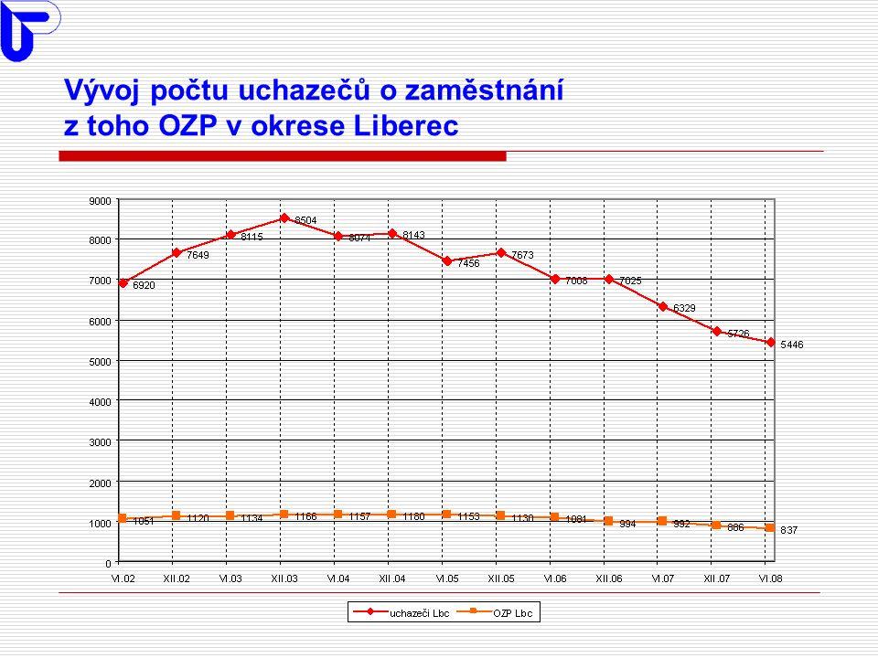 Vývoj počtu evidovaných uchazečů o zaměstnání v ČR, kraji a okrese Liberec