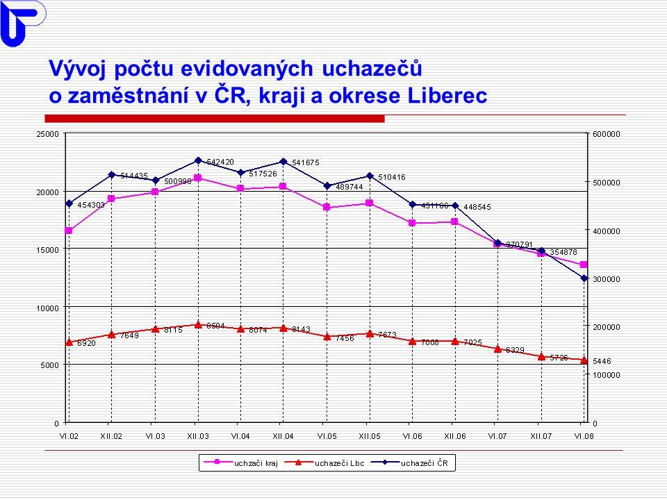 Vývoj % OZP z celkového počtu uchazečů o zaměstnání v ČR, kraji a okrese Liberec