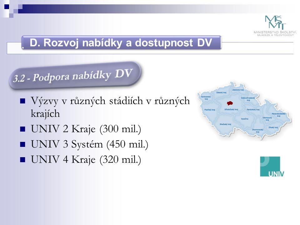 D. Rozvoj nabídky a dostupnost DV Výzvy v různých stádiích v různých krajích UNIV 2 Kraje (300 mil.) UNIV 3 Systém (450 mil.) UNIV 4 Kraje (320 mil.)
