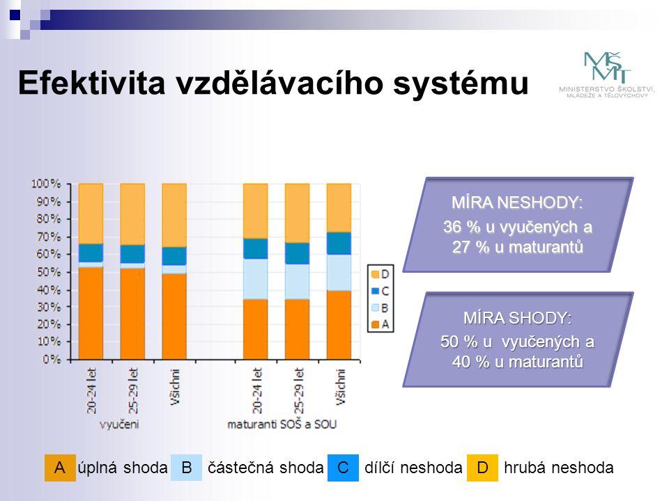 Strategie celoživotního učení ČR + Implementace