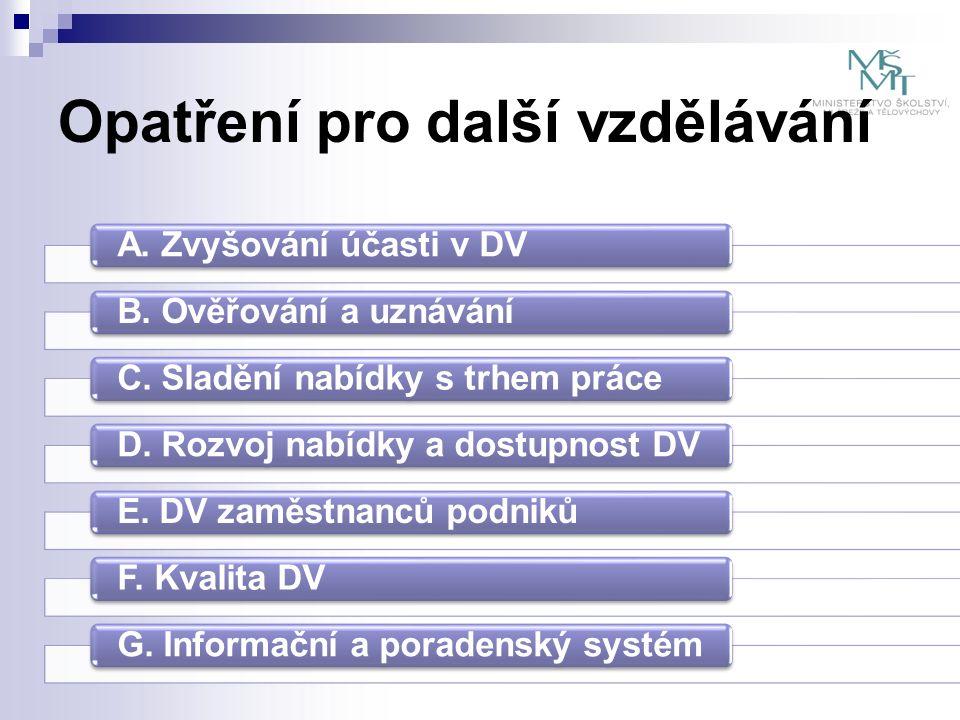Snižování daňové zátěže v oblasti DV pro  Podnikatele  Občany (pouze ve vazbě na zákon č.