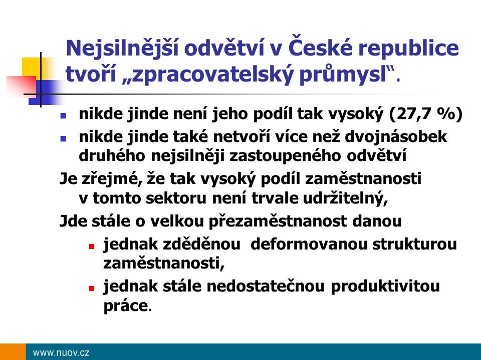 """Nejsilnější odvětví v České republice tvoří """"zpracovatelský průmysl"""". nikde jinde není jeho podíl tak vysoký (27,7 %) nikde jinde také netvoří více ne"""