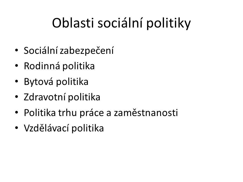 Oblasti sociální politiky Sociální zabezpečení Rodinná politika Bytová politika Zdravotní politika Politika trhu práce a zaměstnanosti Vzdělávací politika