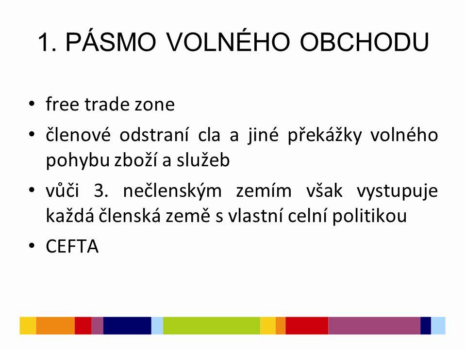 1. PÁSMO VOLNÉHO OBCHODU free trade zone členové odstraní cla a jiné překážky volného pohybu zboží a služeb vůči 3. nečlenským zemím však vystupuje ka