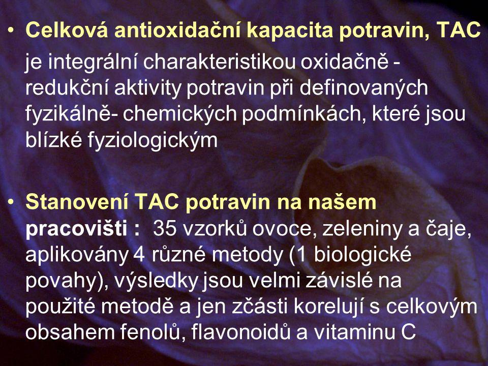 Celková antioxidační kapacita potravin, TAC je integrální charakteristikou oxidačně - redukční aktivity potravin při definovaných fyzikálně- chemických podmínkách, které jsou blízké fyziologickým Stanovení TAC potravin na našem pracovišti : 35 vzorků ovoce, zeleniny a čaje, aplikovány 4 různé metody (1 biologické povahy), výsledky jsou velmi závislé na použité metodě a jen zčásti korelují s celkovým obsahem fenolů, flavonoidů a vitaminu C