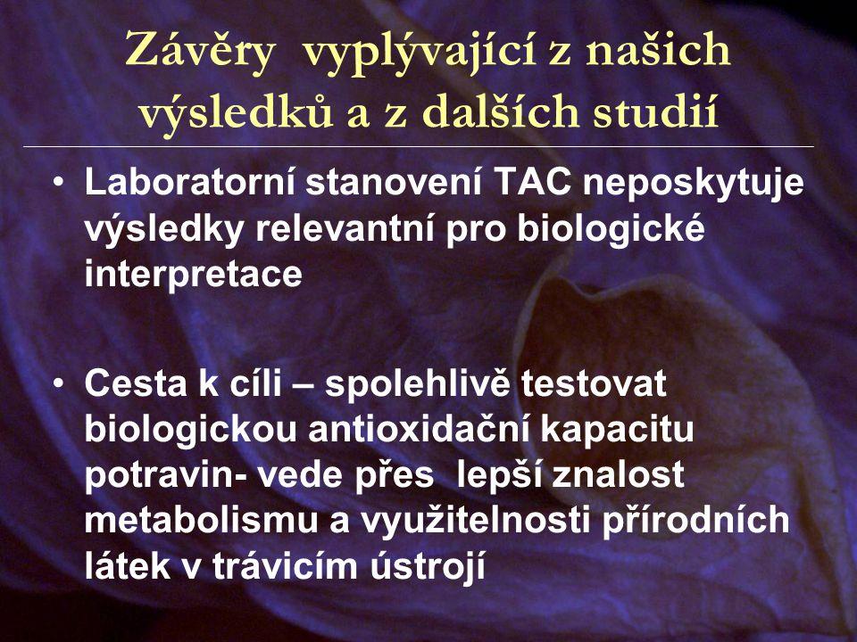 Závěry vyplývající z našich výsledků a z dalších studií Laboratorní stanovení TAC neposkytuje výsledky relevantní pro biologické interpretace Cesta k
