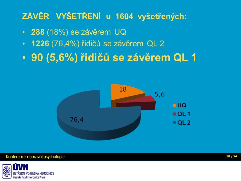 ZÁVĚR VYŠETŘENÍ u 1604 vyšetřených: 288 (18%) se závěrem UQ 1226 (76,4%) řidičů se závěrem QL 2 90 (5,6%) řidičů se závěrem QL 1 Konference dopravní psychologie 18 / 24