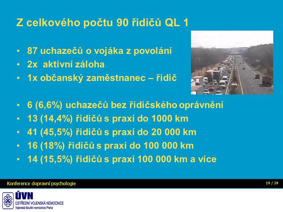 Z celkového počtu 90 řidičů QL 1 87 uchazečů o vojáka z povolání 2x aktivní záloha 1x občanský zaměstnanec – řidič 6 (6,6%) uchazečů bez řidičského oprávnění 13 (14,4%) řidičů s praxí do 1000 km 41 (45,5%) řidičů s praxí do 20 000 km 16 (18%) řidičů s praxí do 100 000 km 14 (15,5%) řidičů s praxí 100 000 km a více Konference dopravní psychologie 19 / 24