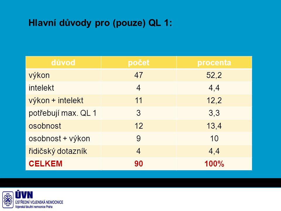 Hlavní důvody pro (pouze) QL 1: důvodpočetprocenta výkon4752,2 intelekt44,4 výkon + intelekt1112,2 potřebují max.