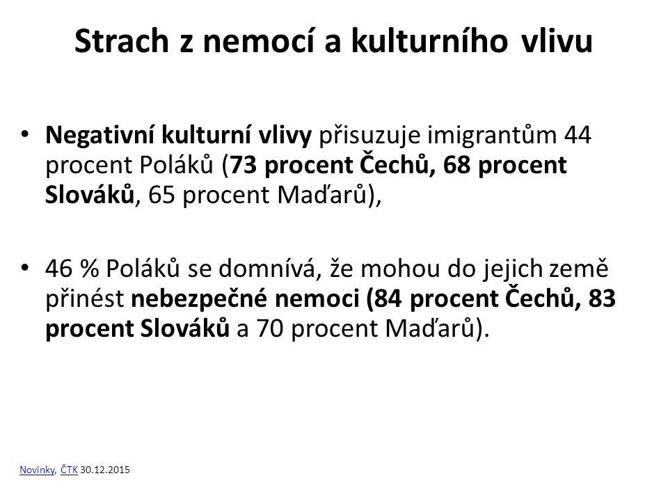 Strach z nemocí a kulturního vlivu Negativní kulturní vlivy přisuzuje imigrantům 44 procent Poláků (73 procent Čechů, 68 procent Slováků, 65 procent Maďarů), 46 % Poláků se domnívá, že mohou do jejich země přinést nebezpečné nemoci (84 procent Čechů, 83 procent Slováků a 70 procent Maďarů).