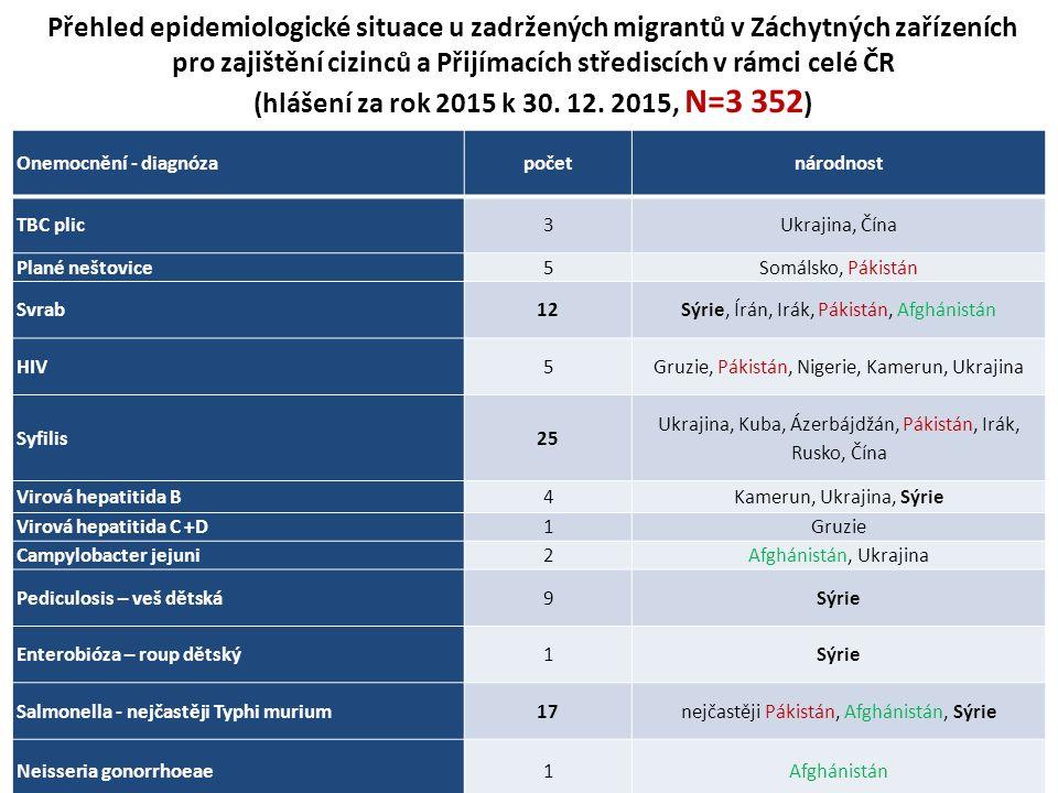 Přehled epidemiologické situace u zadržených migrantů v Záchytných zařízeních pro zajištění cizinců a Přijímacích střediscích v rámci celé ČR (hlášení za rok 2015 k 30.