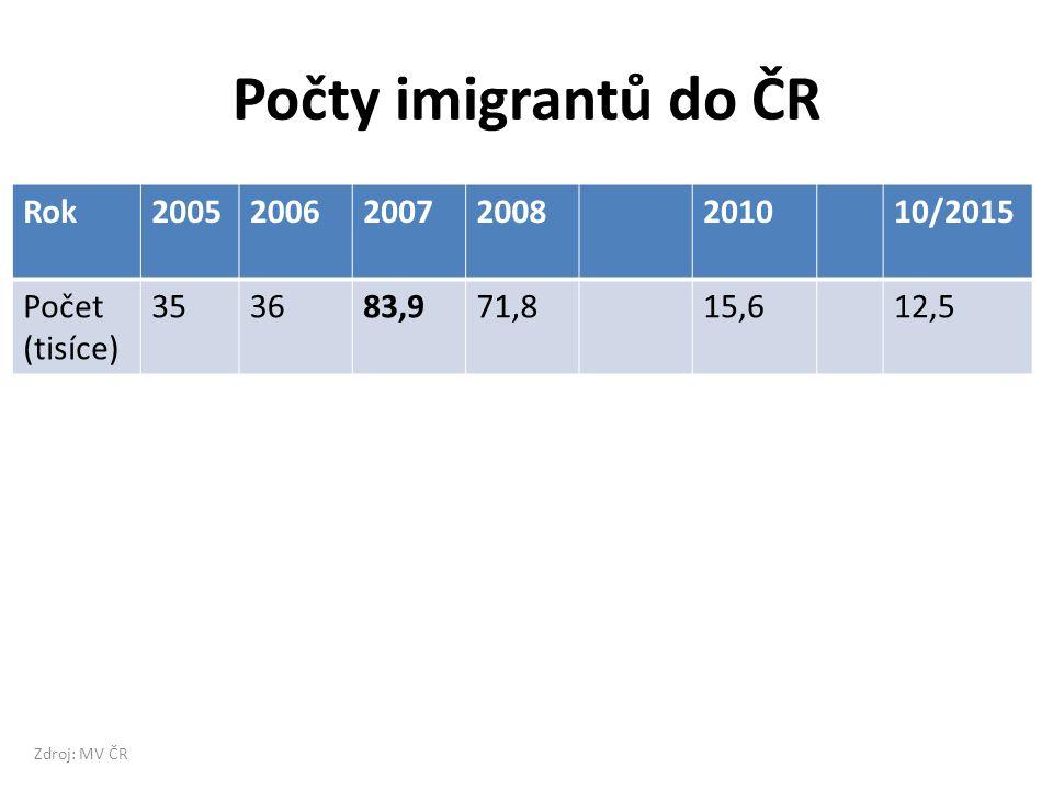 Počty imigrantů do ČR Rok2005200620072008201010/2015 Počet (tisíce) 353683,971,815,612,5 Zdroj: MV ČR