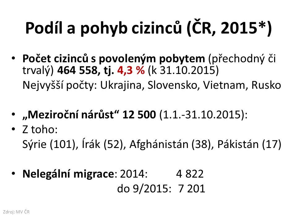 Podíl a pohyb cizinců (ČR, 2015*) Počet cizinců s povoleným pobytem (přechodný či trvalý) 464 558, tj.