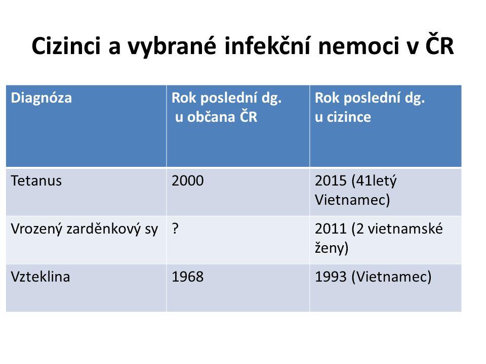 Cizinci a vybrané infekční nemoci v ČR DiagnózaRok poslední dg.