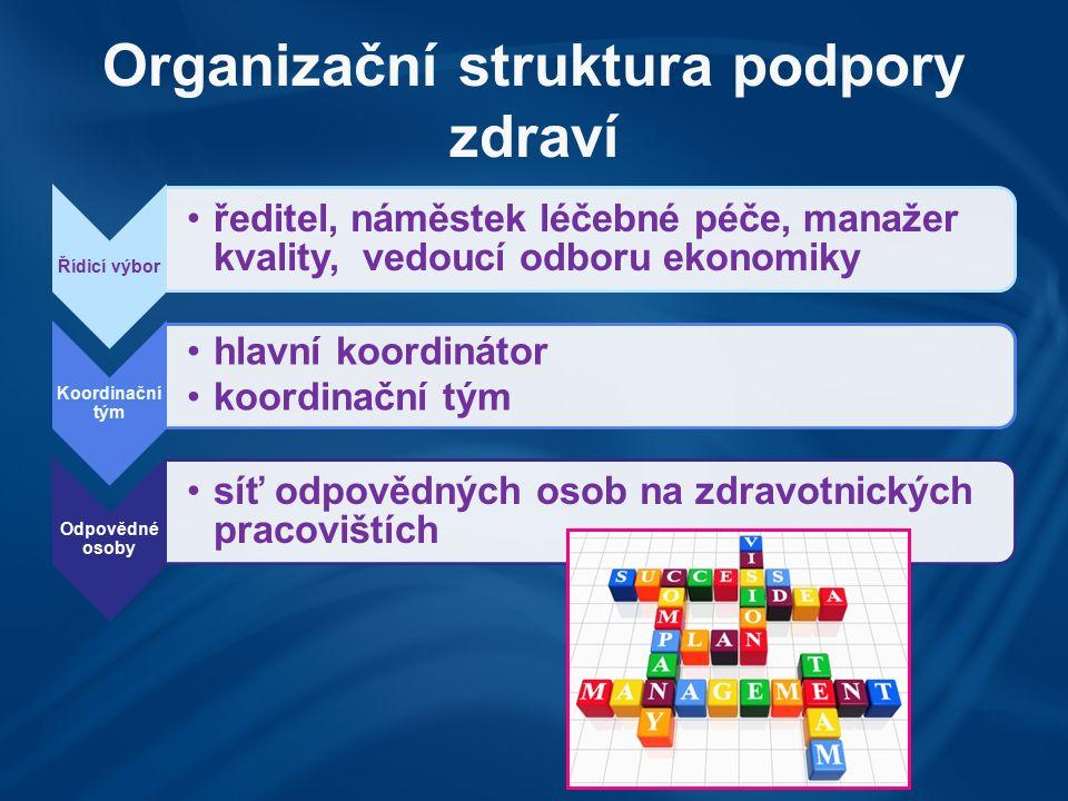 Organizační struktura podpory zdraví Řídicí výbor ředitel, náměstek léčebné péče, manažer kvality, vedoucí odboru ekonomiky Koordinační tým hlavní koo