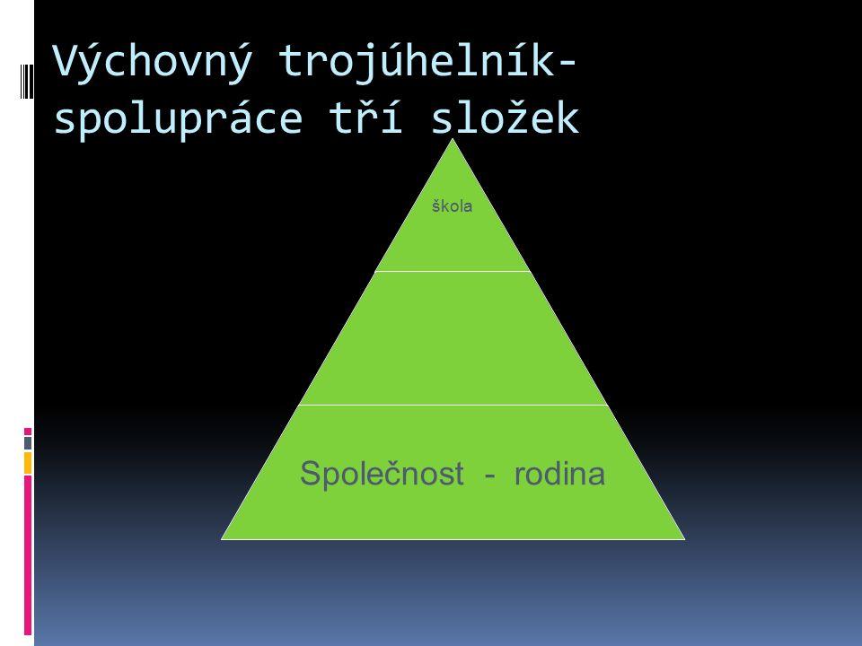 Výchovný trojúhelník- spolupráce tří složek škola Společnost - rodina