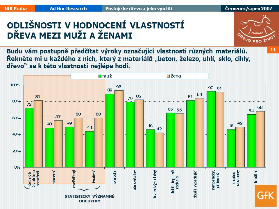 GfK PrahaAd Hoc ResearchPostoje ke dřevu a jeho využití Červenec/srpen 2007 11 Budu vám postupně předčítat výroky označující vlastnosti různých materiálů.