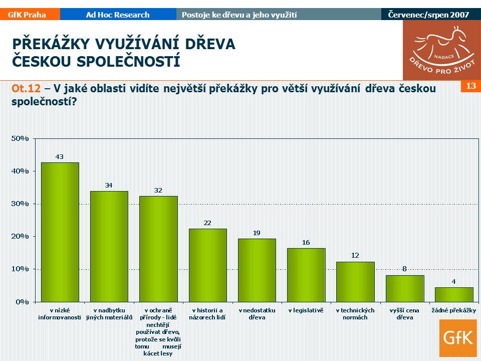 GfK PrahaAd Hoc ResearchPostoje ke dřevu a jeho využití Červenec/srpen 2007 13 PŘEKÁŽKY VYUŽÍVÁNÍ DŘEVA ČESKOU SPOLEČNOSTÍ Ot.12 – V jaké oblasti vidíte největší překážky pro větší využívání dřeva českou společností
