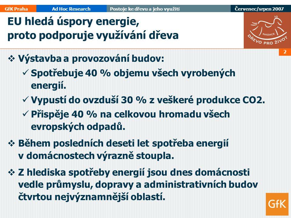 GfK PrahaAd Hoc ResearchPostoje ke dřevu a jeho využití Červenec/srpen 2007 2 EU hledá úspory energie, proto podporuje využívání dřeva  Výstavba a provozování budov: Spotřebuje 40 % objemu všech vyrobených energií.