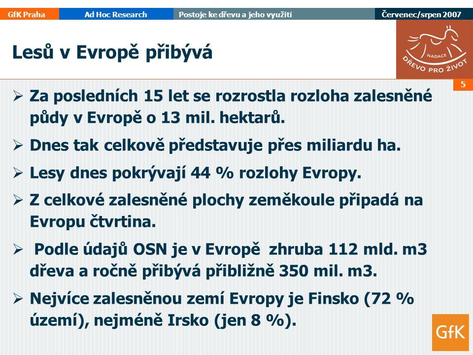 GfK PrahaAd Hoc ResearchPostoje ke dřevu a jeho využití Červenec/srpen 2007 6 Lesů přibývá i v České republice  Za 150 let se zvětšila rozloha lesů o 675 087 ha, tj.