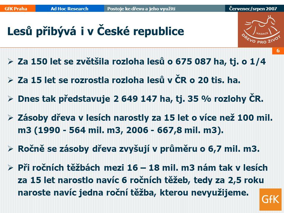 GfK PrahaAd Hoc ResearchPostoje ke dřevu a jeho využití Červenec/srpen 2007 6 Lesů přibývá i v České republice  Za 150 let se zvětšila rozloha lesů o