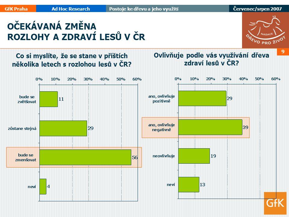 GfK PrahaAd Hoc ResearchPostoje ke dřevu a jeho využití Červenec/srpen 2007 9 OČEKÁVANÁ ZMĚNA ROZLOHY A ZDRAVÍ LESŮ V ČR Co si myslíte, že se stane v příštích několika letech s rozlohou lesů v ČR.