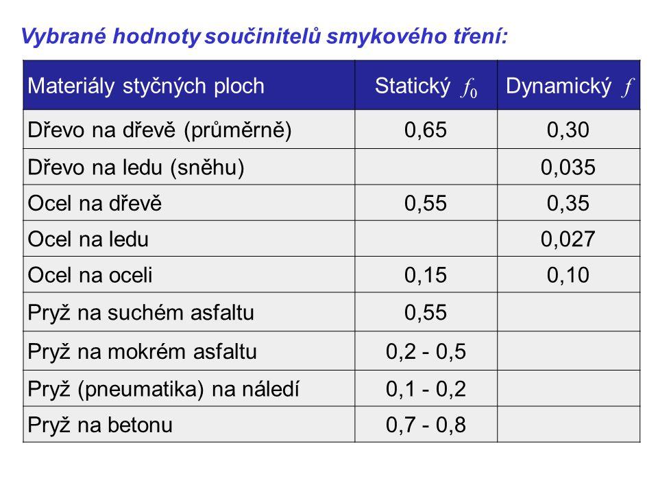 Vybrané hodnoty součinitelů smykového tření: Materiály styčných plochStatický f 0 Dynamický f Dřevo na dřevě (průměrně)0,650,30 Dřevo na ledu (sněhu) 0,035 Ocel na dřevě0,550,35 Ocel na ledu 0,027 Ocel na oceli0,150,10 Pryž na suchém asfaltu0,55 Pryž na mokrém asfaltu0,2 - 0,5 Pryž (pneumatika) na náledí0,1 - 0,2 Pryž na betonu0,7 - 0,8