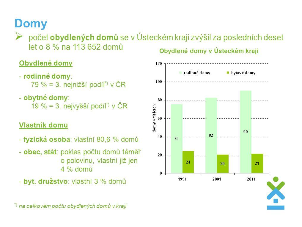 Domy Obydlené domy - rodinné domy: 79 % = 3. nejnižší podíl *) v ČR - obytné domy: 19 % = 3.