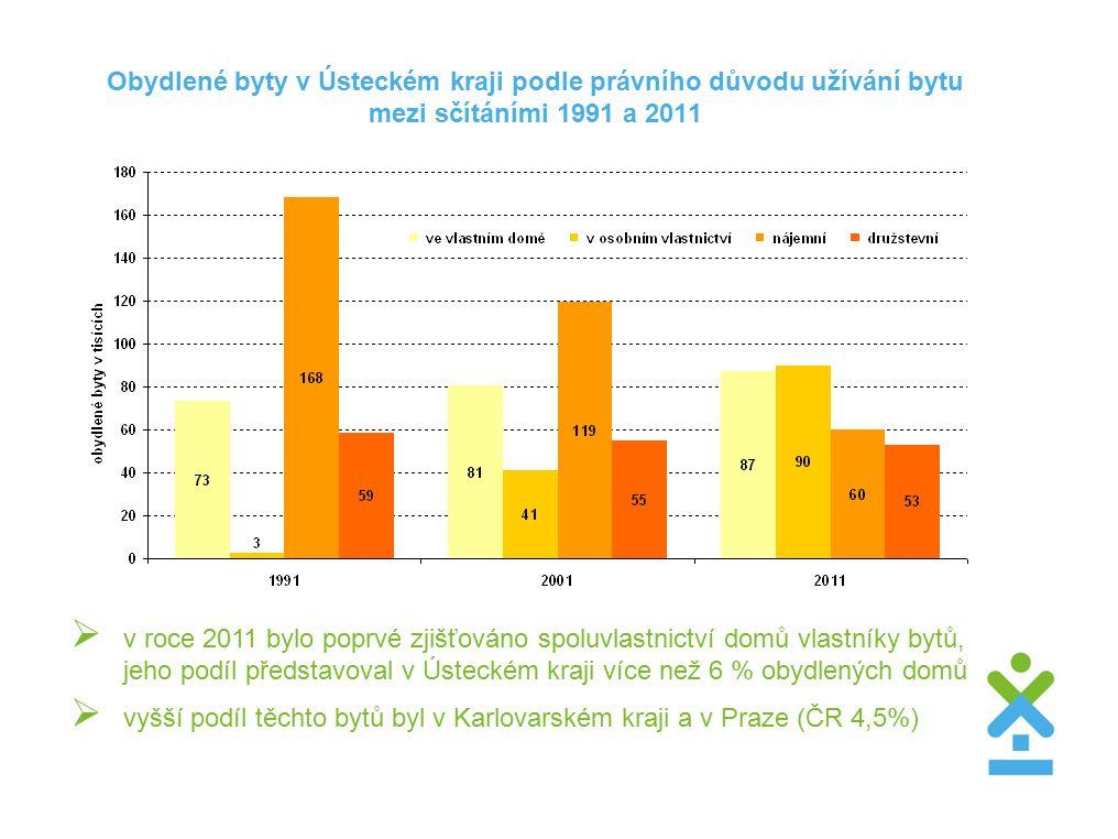 Obydlené byty v Ústeckém kraji podle právního důvodu užívání bytu mezi sčítáními 1991 a 2011  v roce 2011 bylo poprvé zjišťováno spoluvlastnictví domů vlastníky bytů, jeho podíl představoval v Ústeckém kraji více než 6 % obydlených domů  vyšší podíl těchto bytů byl v Karlovarském kraji a v Praze (ČR 4,5%)