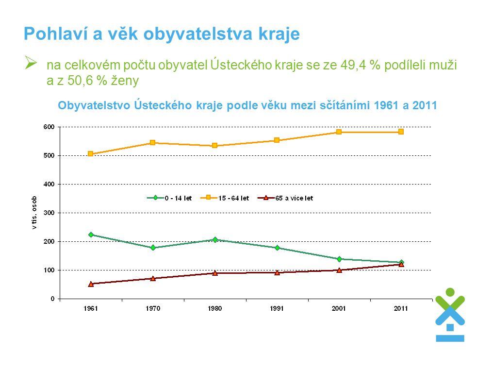 Obyvatelstvo Ústeckého kraje podle věku mezi sčítáními 1961 a 2011  na celkovém počtu obyvatel Ústeckého kraje se ze 49,4 % podíleli muži a z 50,6 % ženy Pohlaví a věk obyvatelstva kraje