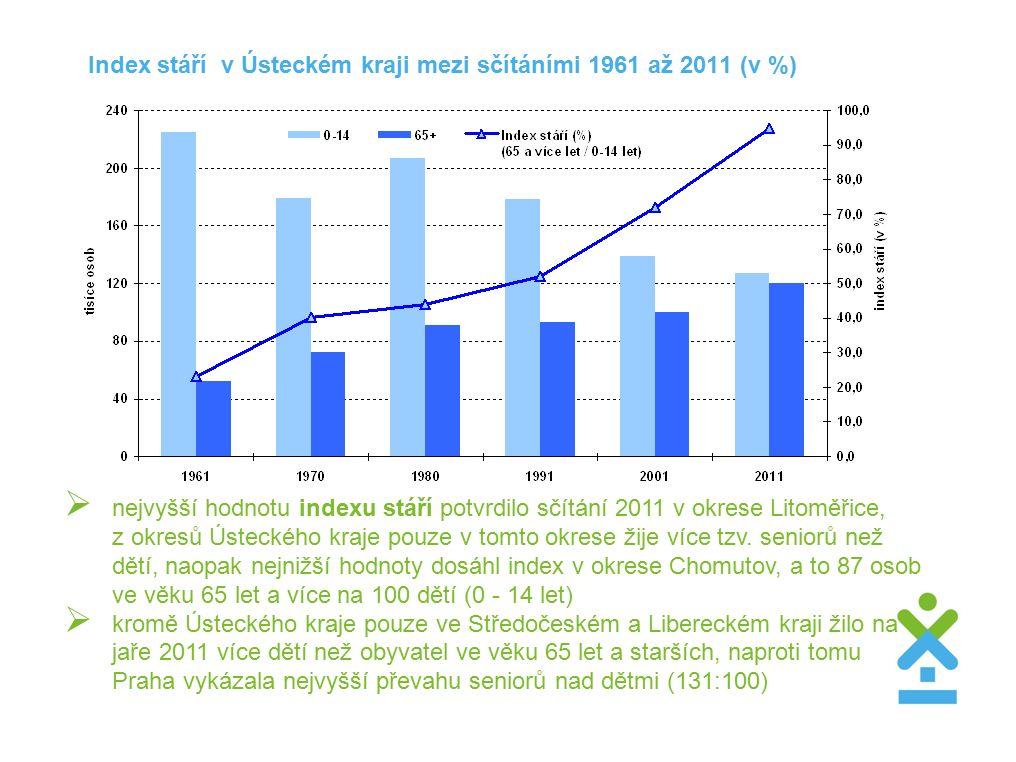 Index stáří v Ústeckém kraji mezi sčítáními 1961 až 2011 (v %)  nejvyšší hodnotu indexu stáří potvrdilo sčítání 2011 v okrese Litoměřice, z okresů Ústeckého kraje pouze v tomto okrese žije více tzv.