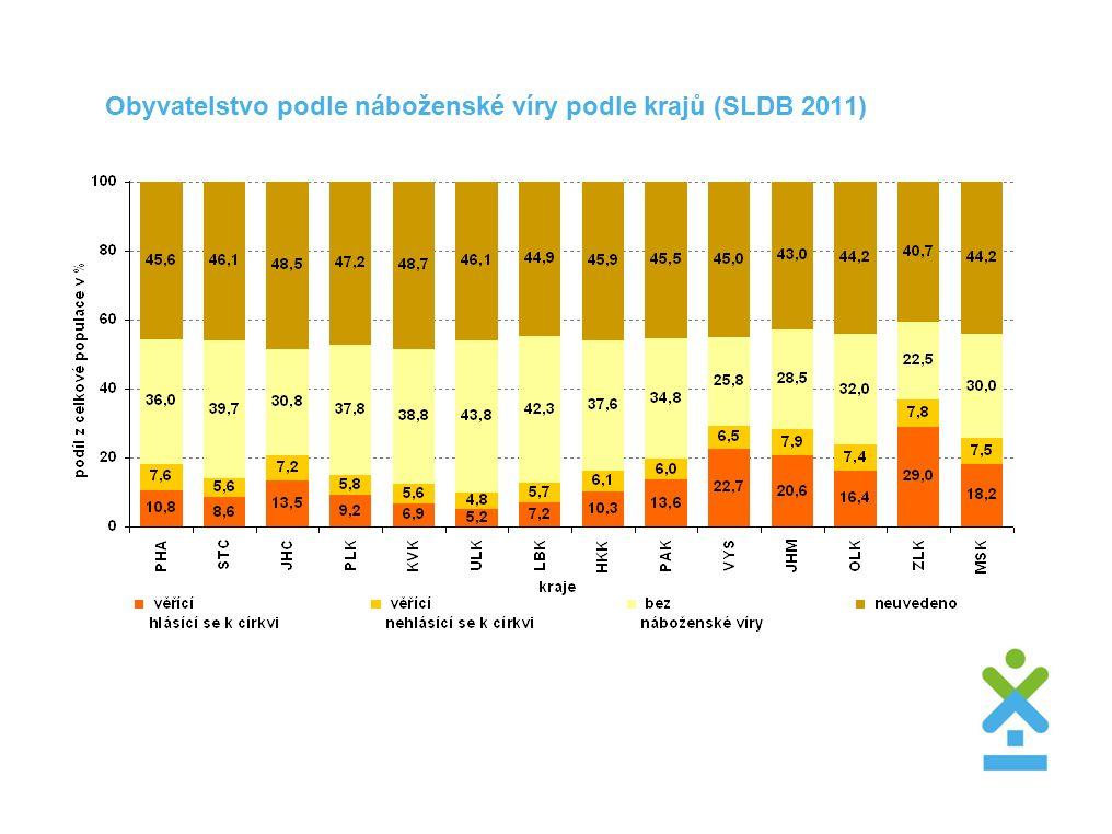Obyvatelstvo podle náboženské víry podle krajů (SLDB 2011)