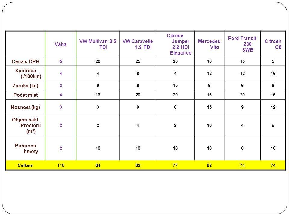 Vyhodnocení 1.Místo – Mercedes Vito 2. Místo – VW Caravelle 1.9 TDI 3.