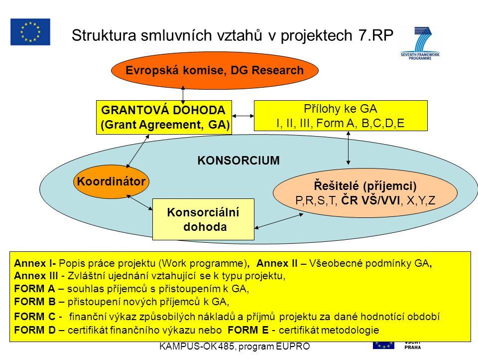 AIP ČR 11.10.2007anna.mittnerova@vscht.cz KAMPUŠ-OK 485, program EUPRO 14 KONSORCIUM Struktura smluvních vztahů v projektech 7.RP Evropská komise, DG Research GRANTOVÁ DOHODA (Grant Agreement, GA) Přílohy ke GA I, II, III, Form A, B,C,D,E Koordinátor Řešitelé (příjemci) P,R,S,T, ČR VŠ/VVI, X,Y,Z Konsorciální dohoda Annex I- Popis práce projektu (Work programme), Annex II – Všeobecné podmínky GA, Annex III - Zvláštní ujednání vztahující se k typu projektu, FORM A – souhlas příjemců s přistoupením k GA, FORM B – přistoupení nových příjemců k GA, FORM C - finanční výkaz způsobilých nákladů a příjmů projektu za dané hodnotící období FORM D – certifikát finančního výkazu nebo FORM E - certifikát metodologie