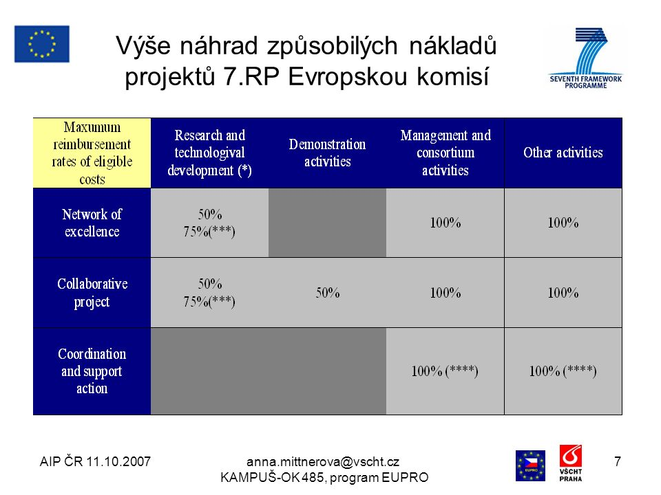AIP ČR 11.10.2007anna.mittnerova@vscht.cz KAMPUŠ-OK 485, program EUPRO 8 Výše náhrad způsobilých nákladů vysvětlivky k tabulce (*) Výzkum a technologický rozvoj, zahrnuje též provozní aktivity vázající se přímo k ochraně nových znalostí a ke koordinaci výzkumných aktivit.