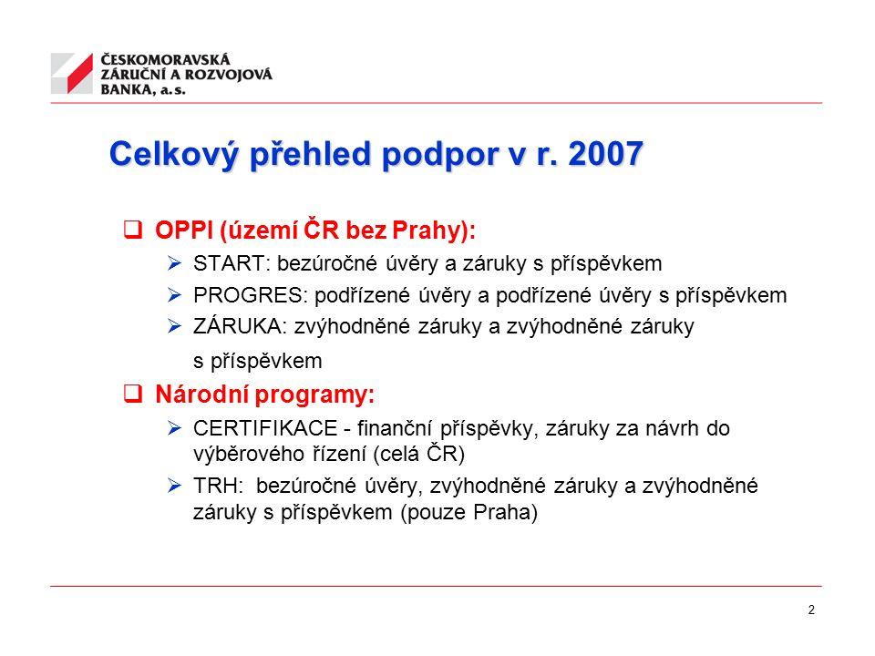 2 Celkový přehled podpor v r. 2007  OPPI (území ČR bez Prahy):  START: bezúročné úvěry a záruky s příspěvkem  PROGRES: podřízené úvěry a podřízené
