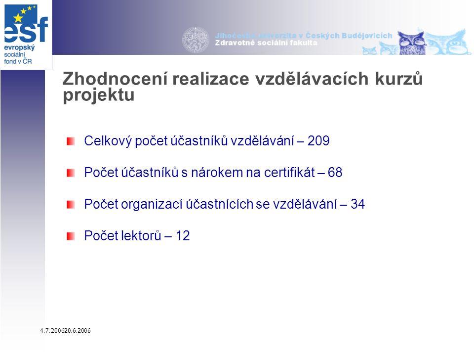 4.7.200620.6.2006 Zhodnocení realizace vzdělávacích kurzů projektu Celkový počet účastníků vzdělávání – 209 Počet účastníků s nárokem na certifikát – 68 Počet organizací účastnících se vzdělávání – 34 Počet lektorů – 12