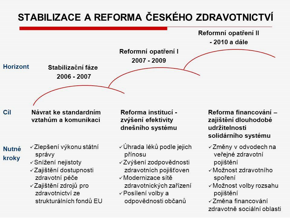 STABILIZACE A REFORMA ČESKÉHO ZDRAVOTNICTVÍ Cíl Nutné kroky Horizont Stabilizační fáze 2006 - 2007 Reformní opatření I 2007 - 2009 Reformní opatření I