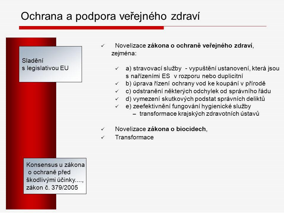 Ochrana a podpora veřejného zdraví Sladění s legislativou EU Novelizace zákona o ochraně veřejného zdraví, zejména: a) stravovací služby - vypuštění u
