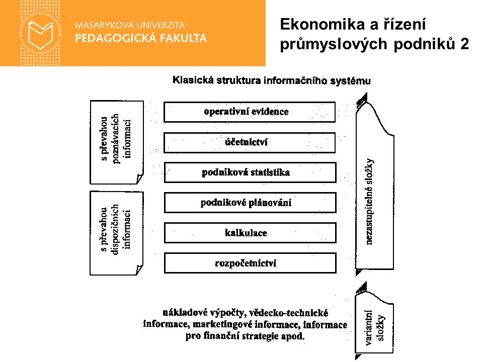 Výrobní úkoly CIM, CAD, CAM Cíle: Optimalizace řízení výrobních provozů Podpora řízení jakosti Automatizace výrobních linek Provozní a organizační nároky: Vysoké nároky na bezpečnost a spolehlivost provozu (zabezpečení proti výpadkům, haváriím apod.) Kritické faktory úspěchu: Efektivní integrace výrobních, konstruktérských a ekonomických modulů Ekonomika a řízení průmyslových podniků 2