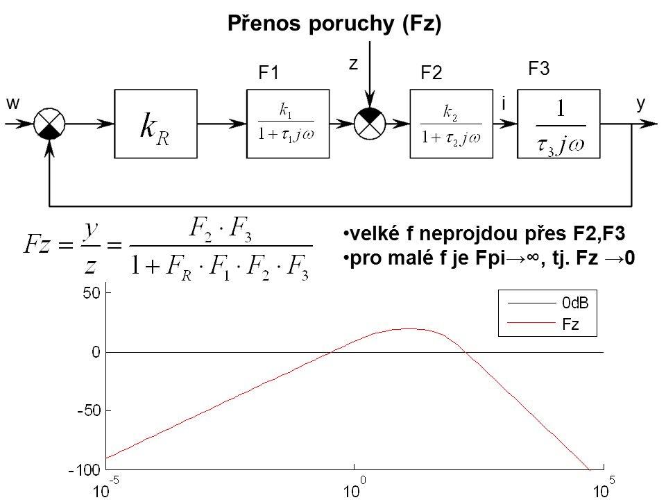 Přenos poruchy (Fz) wy F1F2 F3 i z velké f neprojdou přes F2,F3 pro malé f je Fpi→∞, tj. Fz →0