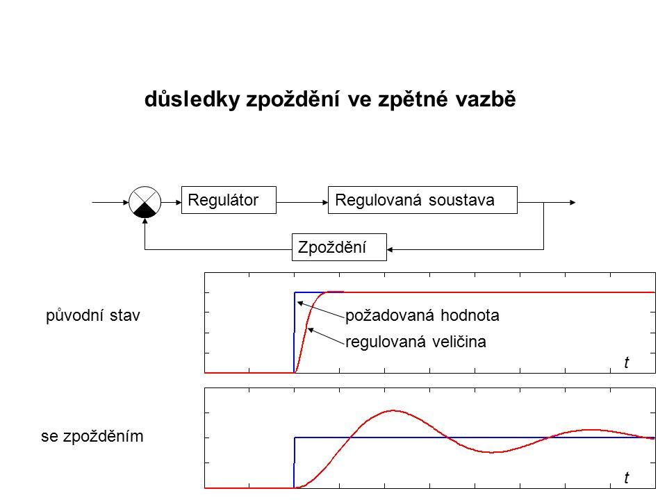 důsledky zpoždění ve zpětné vazbě RegulátorRegulovaná soustava Zpoždění t t požadovaná hodnota regulovaná veličina původní stav se zpožděním