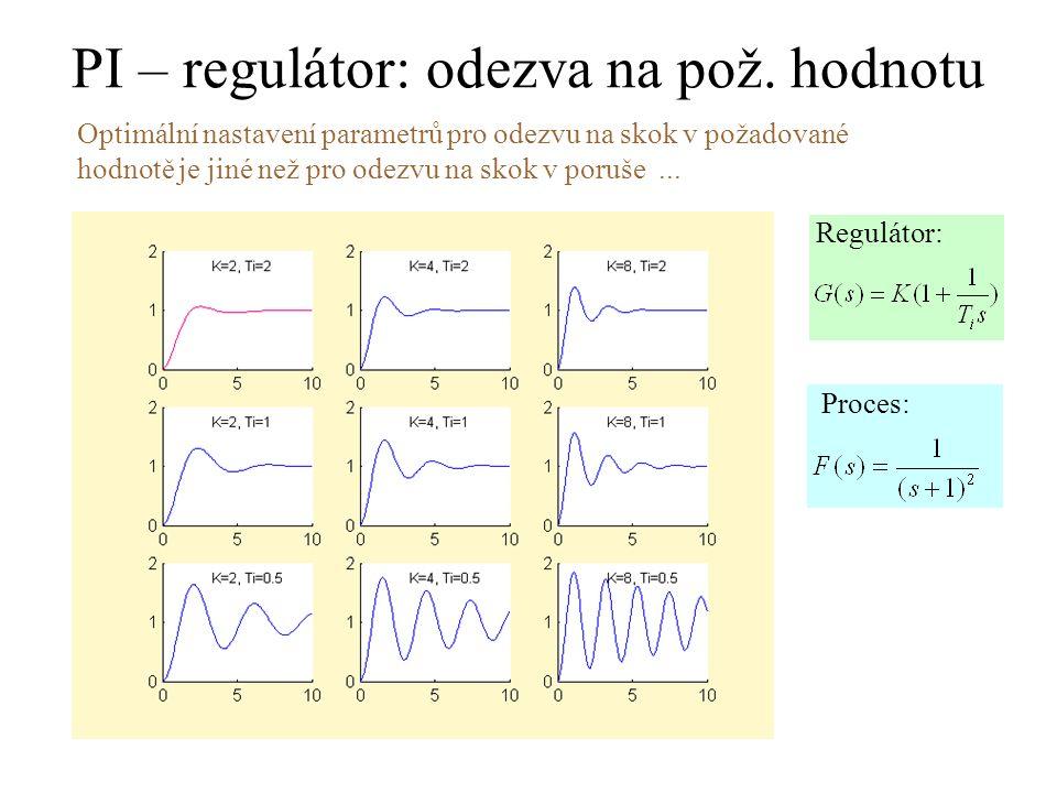 PI – regulátor: odezva na pož. hodnotu Optimální nastavení parametrů pro odezvu na skok v požadované hodnotě je jiné než pro odezvu na skok v poruše..