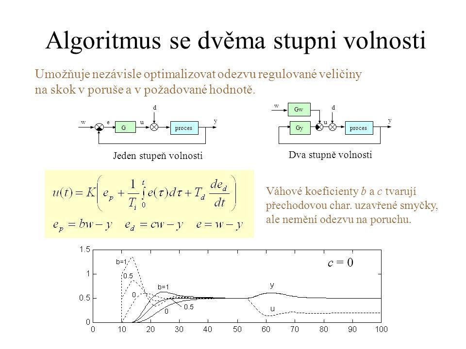 Algoritmus se dvěma stupni volnosti u d w y eu proces G d w y Gy Gw Umožňuje nezávisle optimalizovat odezvu regulované veličiny na skok v poruše a v p